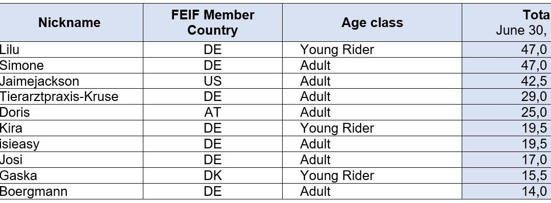 FEIF Tour Rider Cup 2021